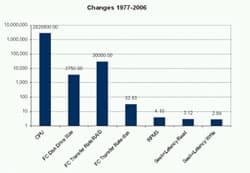Performance Improvement Various Technologies 1977 - 2005