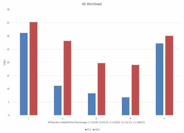 4K Workload Benchmark