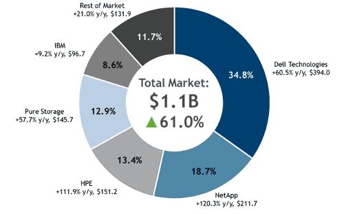 IDC AFA Market Report
