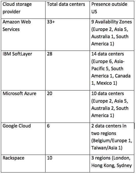 compare cloud storage