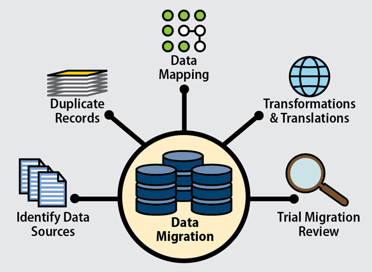 What Is Data Migration? | Process, Plan & Strategy | ESF