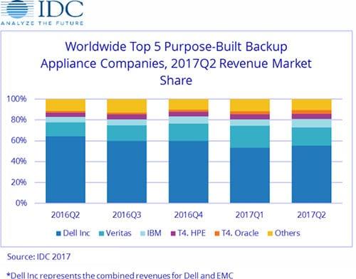 backup market