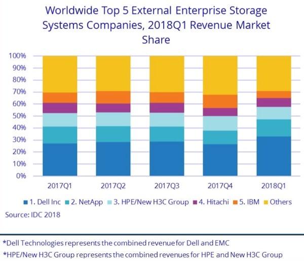 enterprise flash market