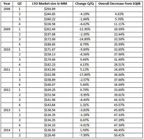 LTO Market Table