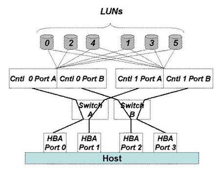 Active/Active RAID controller Example