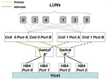 HA Active/Passive RAID controller Example