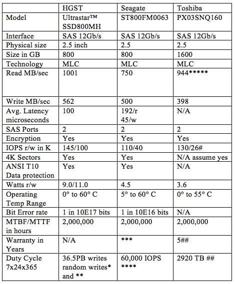how to chose a hard drive