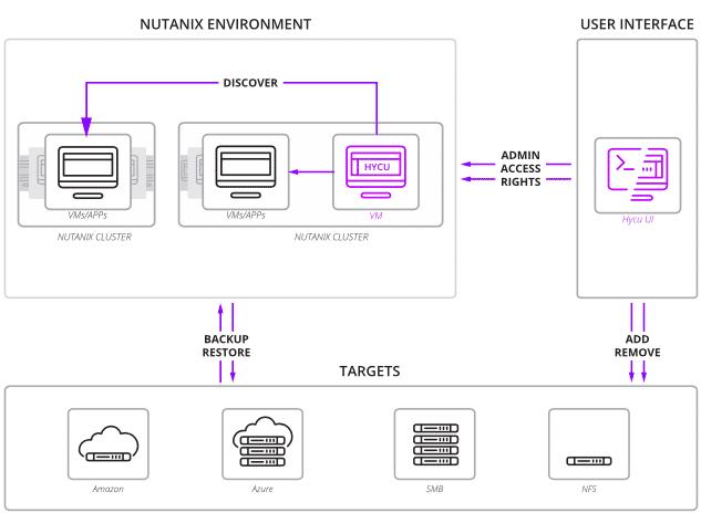 hycu-nutanix-environment