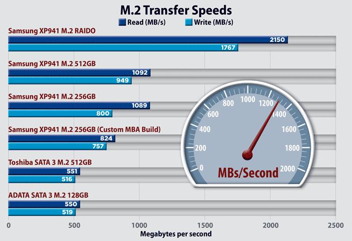 M.2 transfer speeds