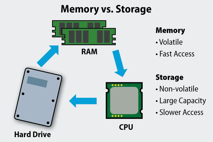 memory vs. storage