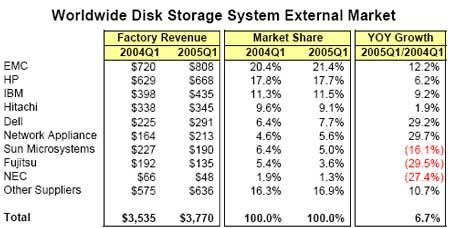 Worldwide Disk Storage System External Market