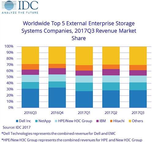 data storage market