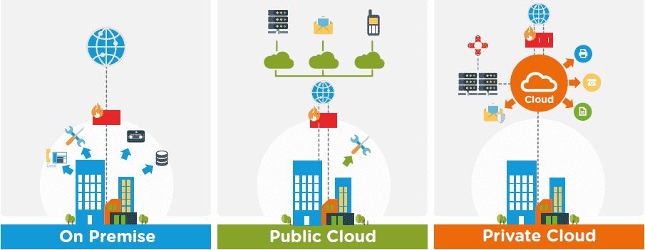 on-premise-vs-private-vs-public-cloud