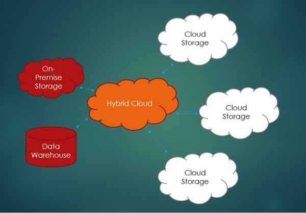 on premise vs cloud storage