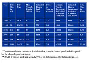 RAID reconstruction time, 1994-2009