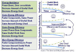 The Many Faces of Energy Efficiency