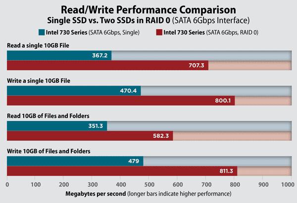 RAID benchmarks