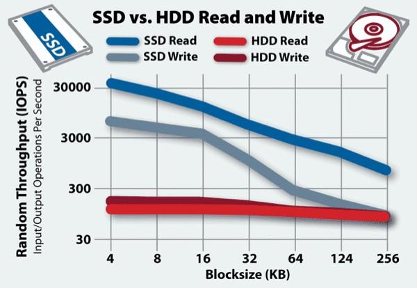 ssd vs. hdd speed