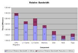 Relative Bandwidth