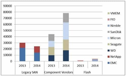 Enterprise Storage Vendor Chart