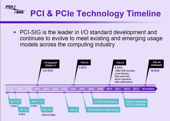 PCI-SIG standards