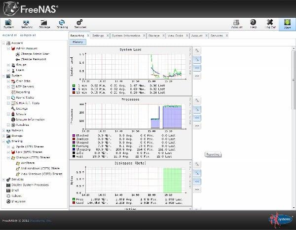FreeNAS System Status Screen